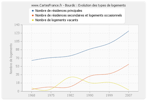 Bourdic : Evolution des types de logements