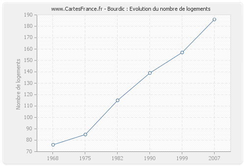 Bourdic : Evolution du nombre de logements
