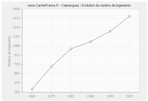 Caissargues : Evolution du nombre de logements