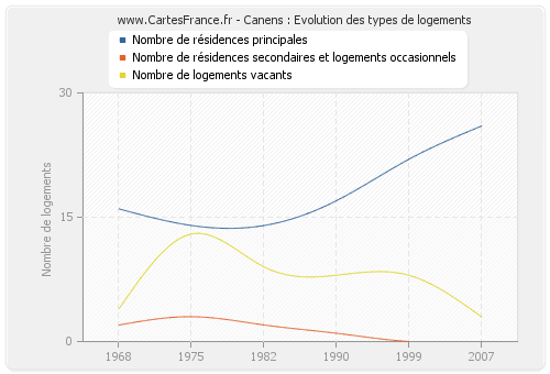 Canens : Evolution des types de logements