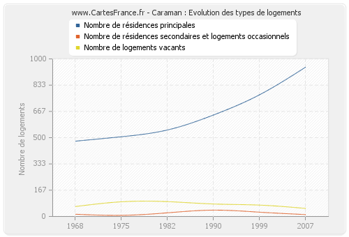 Caraman : Evolution des types de logements