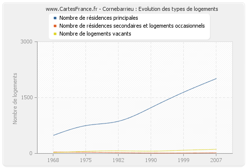 Cornebarrieu : Evolution des types de logements
