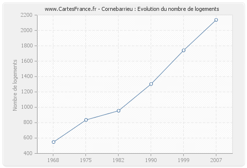 Cornebarrieu : Evolution du nombre de logements