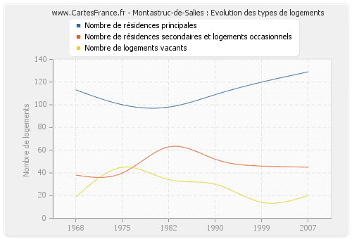 Montastruc-de-Salies : Evolution des types de logements