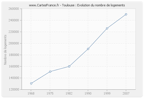 Toulouse : Evolution du nombre de logements