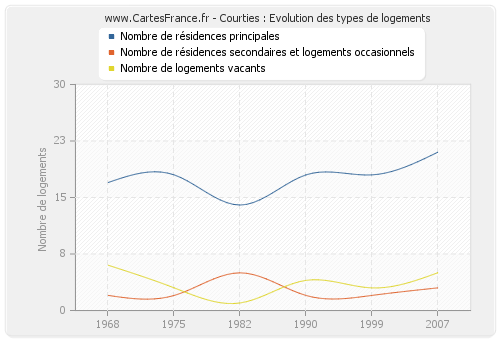 Courties : Evolution des types de logements