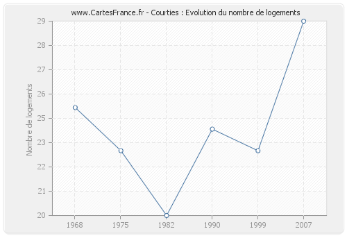 Courties : Evolution du nombre de logements