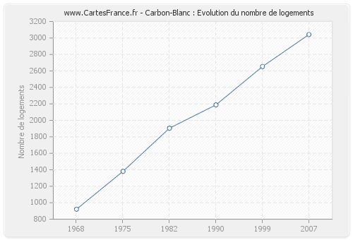 Carbon-Blanc : Evolution du nombre de logements