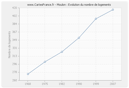 Moulon : Evolution du nombre de logements