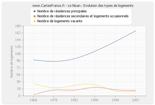 Le Nizan : Evolution des types de logements