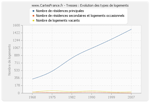 Tresses : Evolution des types de logements
