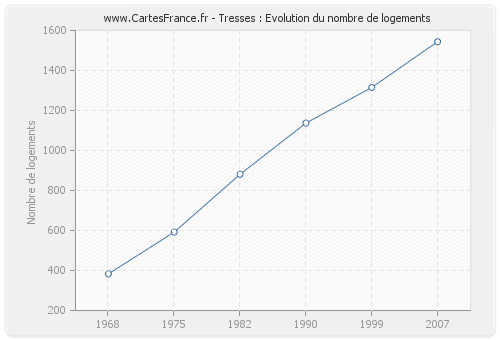 Tresses : Evolution du nombre de logements