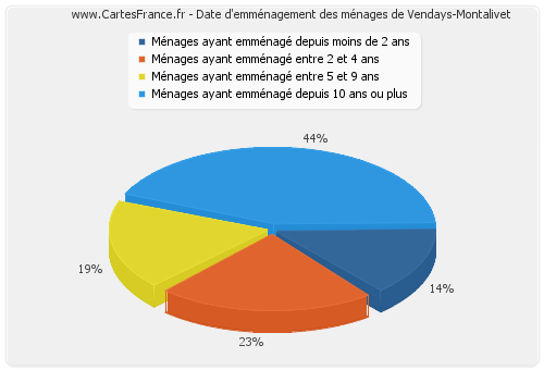 Date d'emménagement des ménages de Vendays-Montalivet
