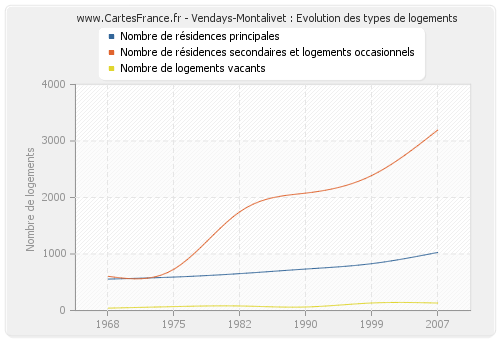 Vendays-Montalivet : Evolution des types de logements
