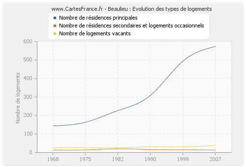 Beaulieu : Evolution des types de logements
