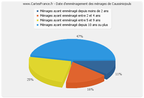 Date d'emménagement des ménages de Caussiniojouls