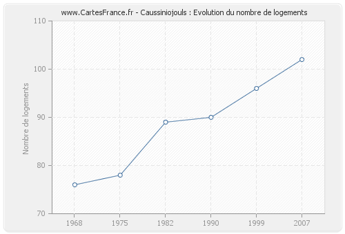 Caussiniojouls : Evolution du nombre de logements