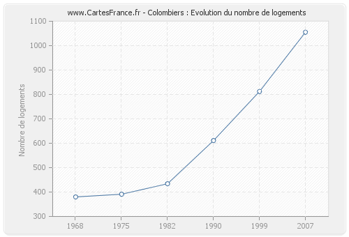 Colombiers : Evolution du nombre de logements