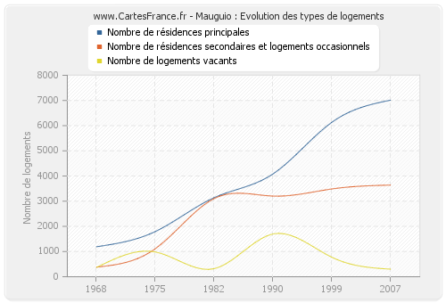 Mauguio : Evolution des types de logements
