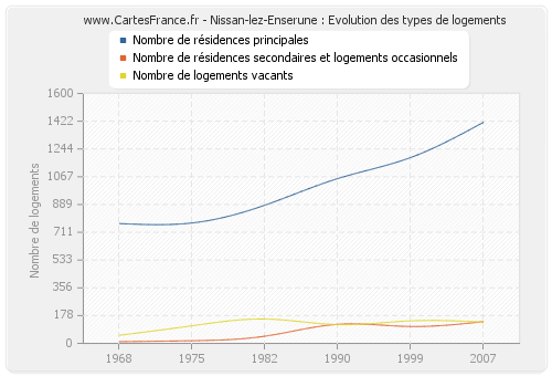 Nissan-lez-Enserune : Evolution des types de logements