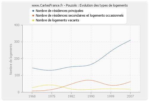 Pouzols : Evolution des types de logements
