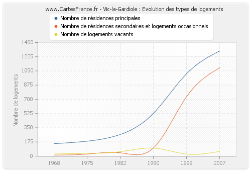 Vic-la-Gardiole : Evolution des types de logements