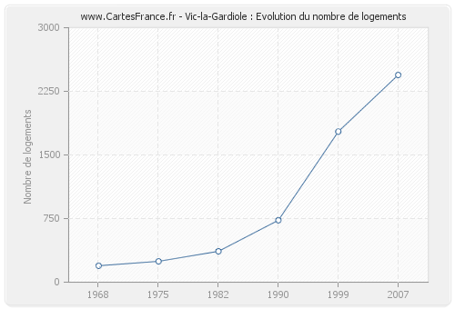 Vic-la-Gardiole : Evolution du nombre de logements