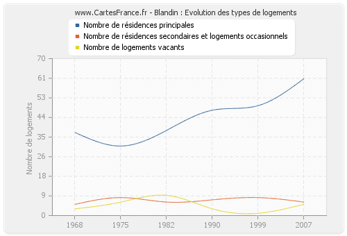 Blandin : Evolution des types de logements