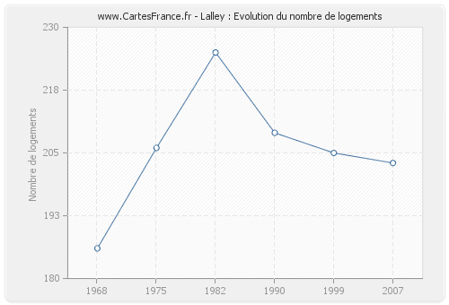 Lalley : Evolution du nombre de logements