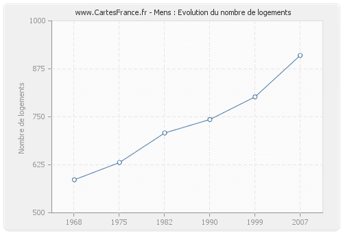 Mens : Evolution du nombre de logements