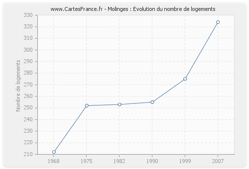 Molinges : Evolution du nombre de logements