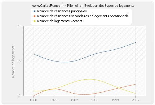Pillemoine : Evolution des types de logements