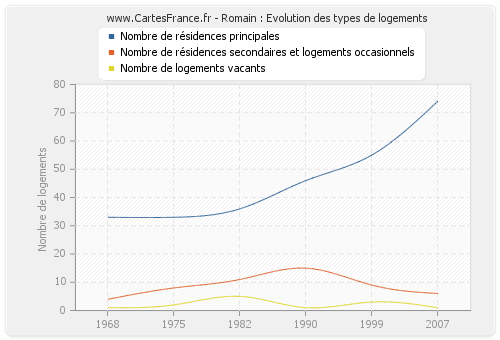 Romain : Evolution des types de logements