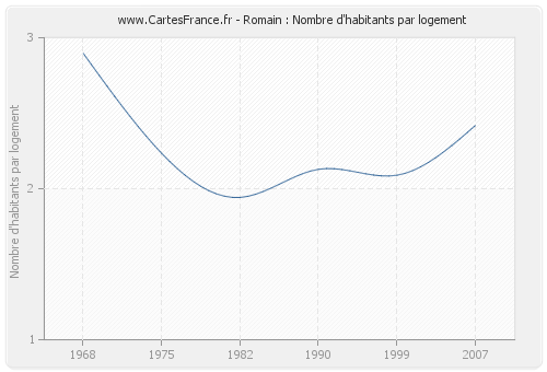 Romain : Nombre d'habitants par logement
