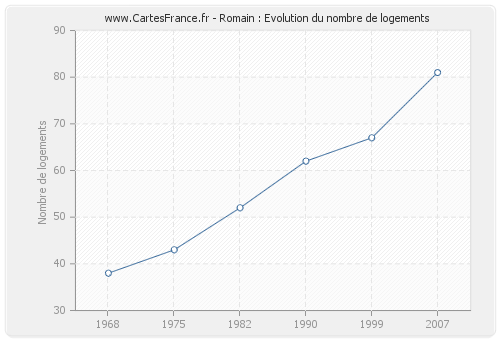 Romain : Evolution du nombre de logements
