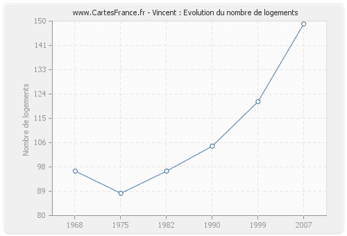 Vincent : Evolution du nombre de logements