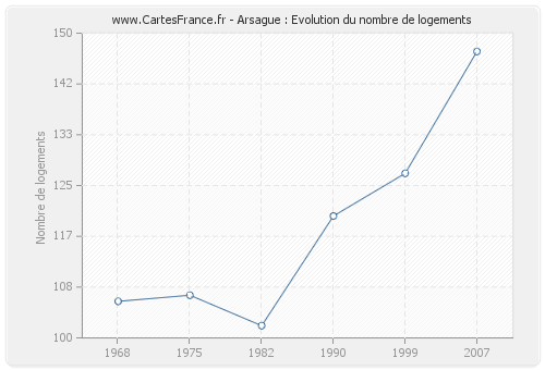 Arsague : Evolution du nombre de logements