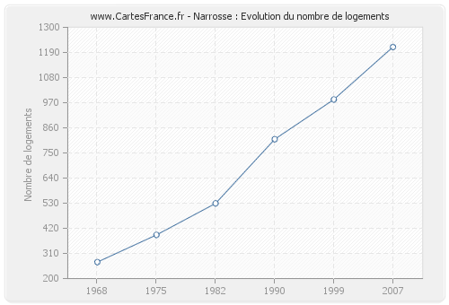 Narrosse : Evolution du nombre de logements