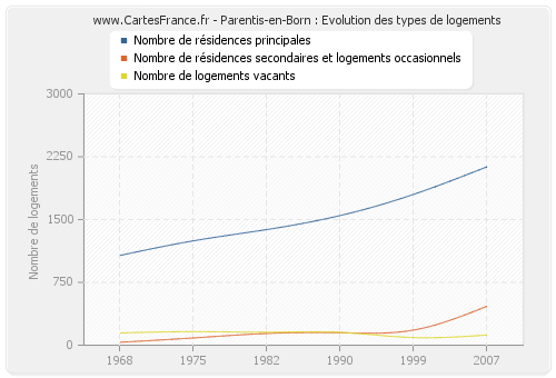 Parentis-en-Born : Evolution des types de logements