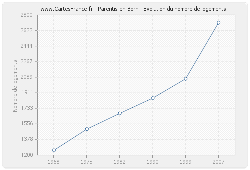 Parentis-en-Born : Evolution du nombre de logements