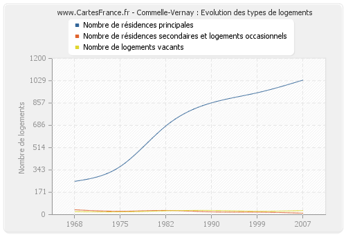 Commelle-Vernay : Evolution des types de logements