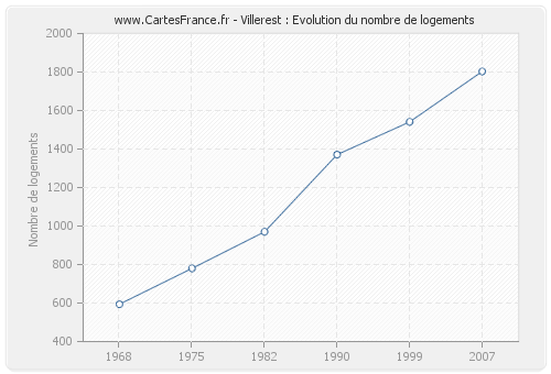 Villerest : Evolution du nombre de logements