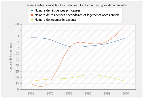Les Estables : Evolution des types de logements
