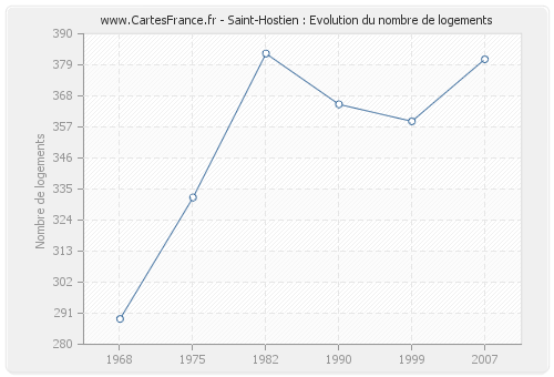 Saint-Hostien : Evolution du nombre de logements