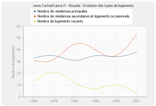 Bouziès : Evolution des types de logements