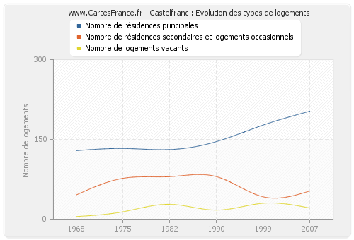 Castelfranc : Evolution des types de logements