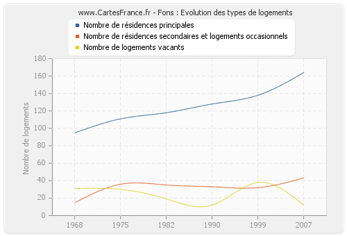 Fons : Evolution des types de logements