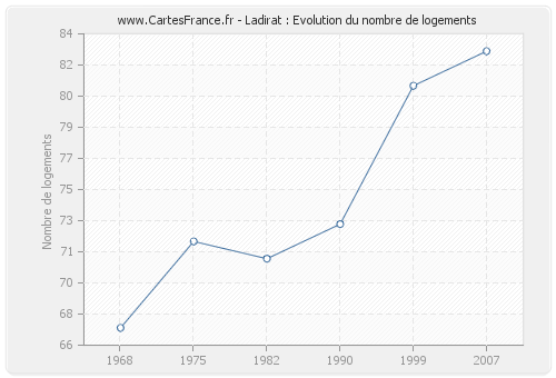 Ladirat : Evolution du nombre de logements