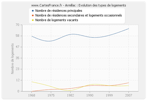 Armillac : Evolution des types de logements