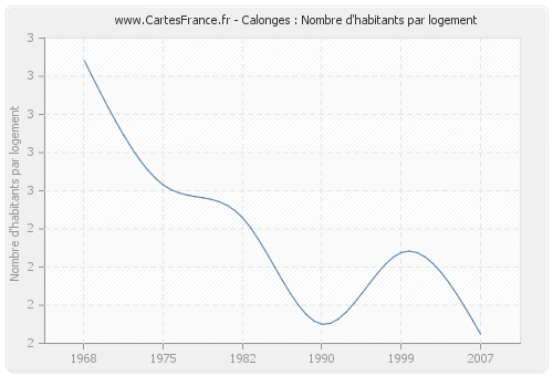 Calonges : Nombre d'habitants par logement